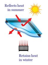 heat-diagram